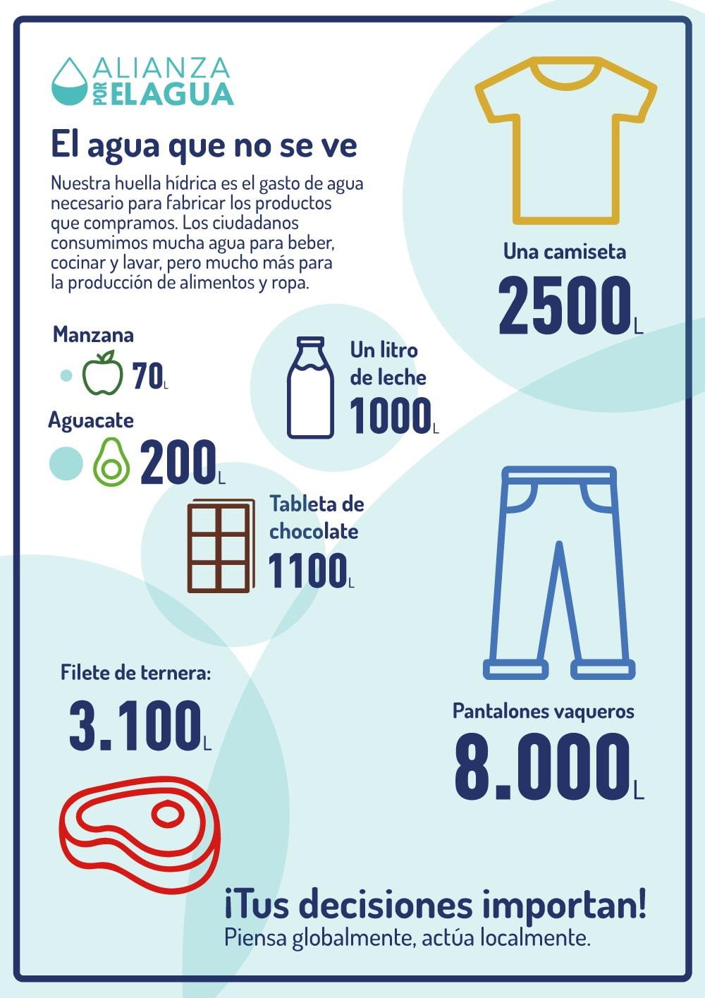 Infografía Alianza Huella Hídrica